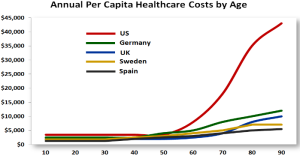 Health-care-costs-by-age-and-country.png